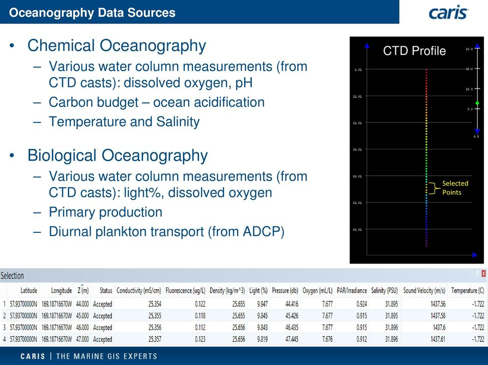 Biological Oceanography Various water column measurements (from CTD casts): light%,