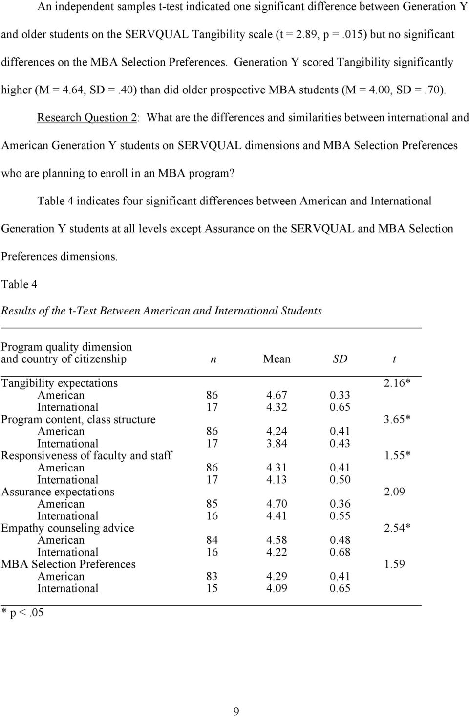 70). Research Question 2: What are the differences and similarities between international and American Generation Y students on SERVQUAL dimensions and MBA Selection Preferences who are planning to
