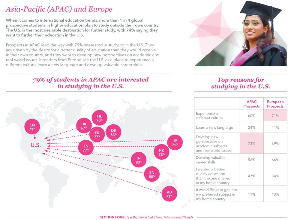 Prospects in APAC lead the way with 79% interested in studying in the U.S.