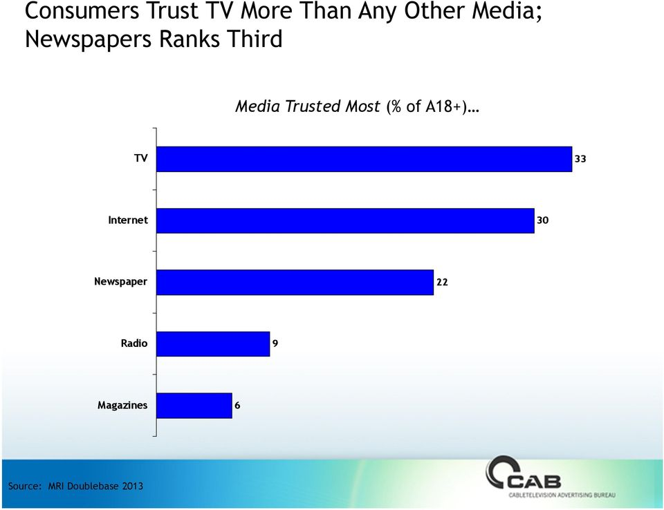 Ranks Third Media Trusted Most