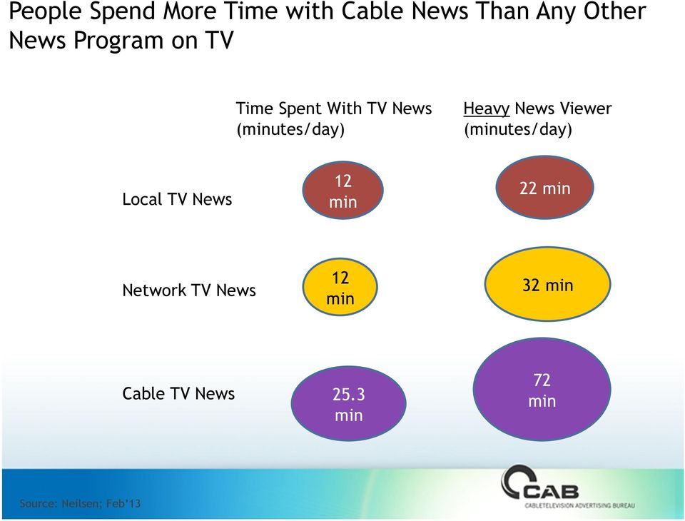 Viewer (minutes/day) Local TV News 12 min 22 min Network TV