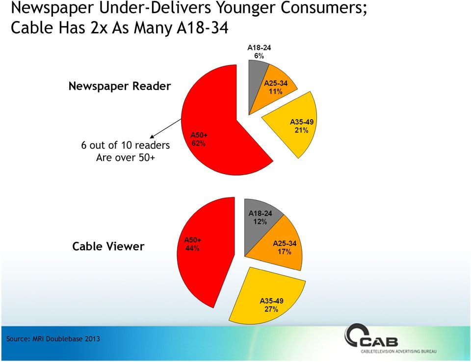 Newspaper Reader 6 out of 10 readers Are