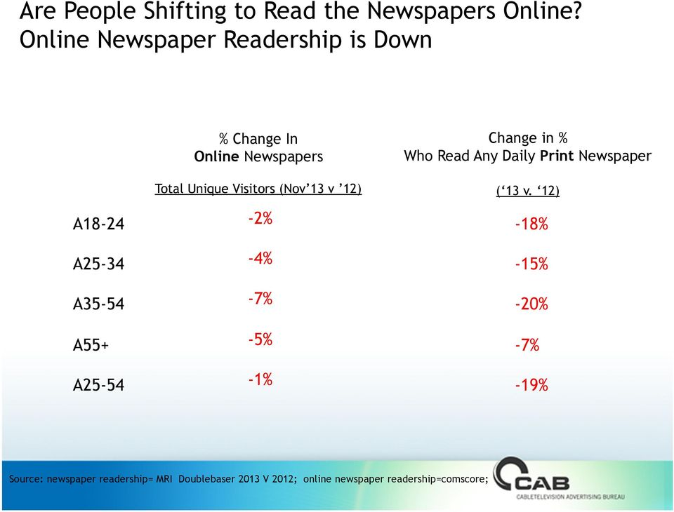 Newspapers Total Unique Visitors (Nov 13 v 12) -2% -4% -7% -5% -1% Change in % Who Read Any