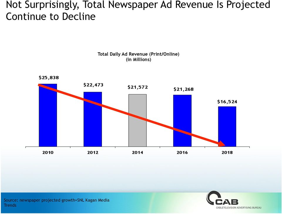 Ad Revenue (Print/Online) (in Millions)