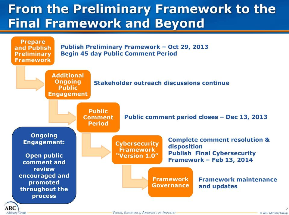 period closes Dec 13, 2013 Ongoing Engagement: Open public comment and review encouraged and promoted throughout the process Cybersecurity Framework