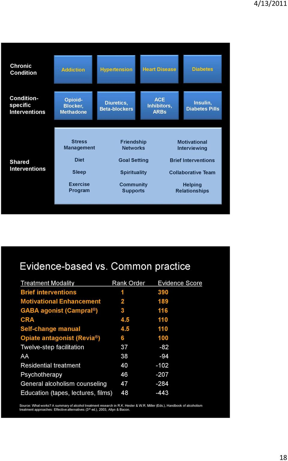 Relationships Evidence-based vs. Common practice Treatment Modality Rank Order Evidence Score Brief interventions 1 390 Motivational Enhancement 2 189 GABA agonist (Campral ) 3 116 CRA 4.