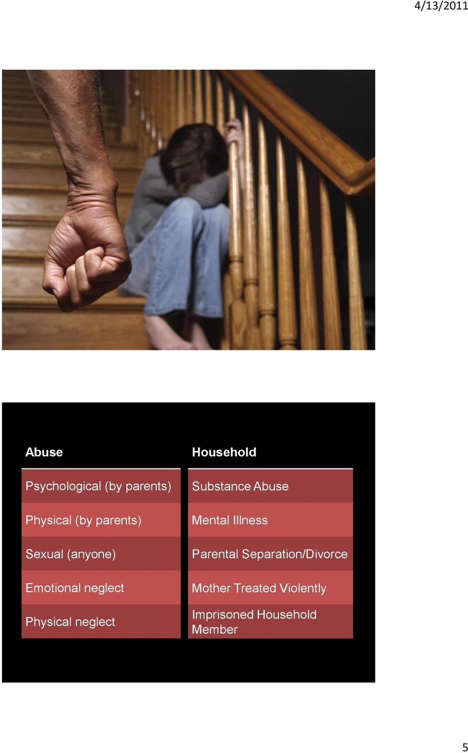 Household Substance Abuse Mental Illness Parental