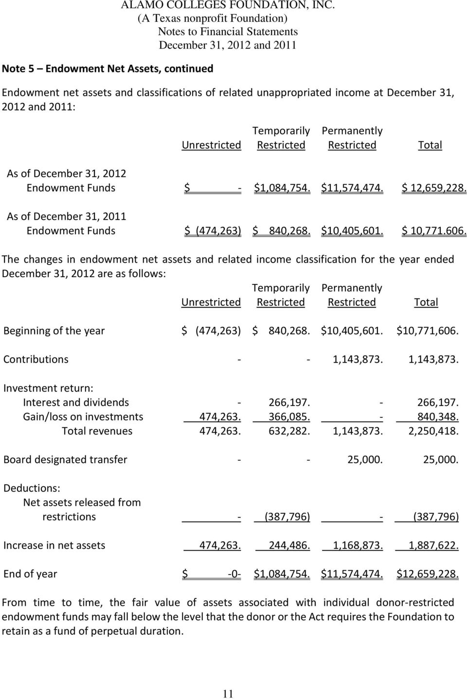 Endowment Funds $ - $1,084,754. $11,574,474. $ 12,659,228. As of December 31, 2011 Endowment Funds $ (474,263) $ 840,268. $10,405,601. $ 10,771.606.