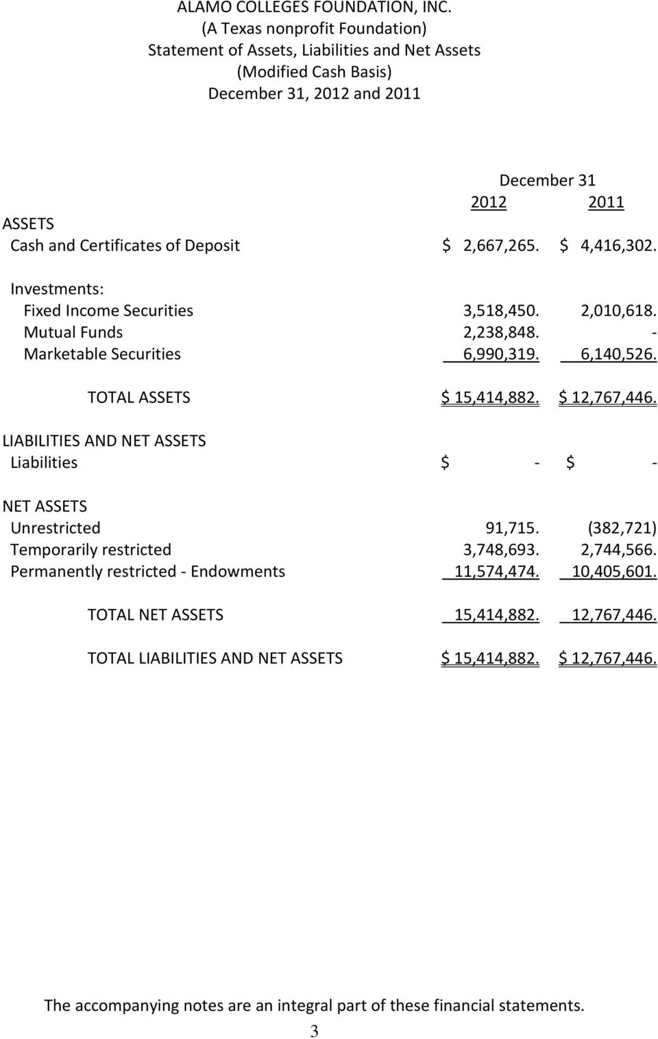 LIABILITIES AND NET ASSETS Liabilities $ - $ - NET ASSETS Unrestricted 91,715. (382,721) Temporarily restricted 3,748,693. 2,744,566.