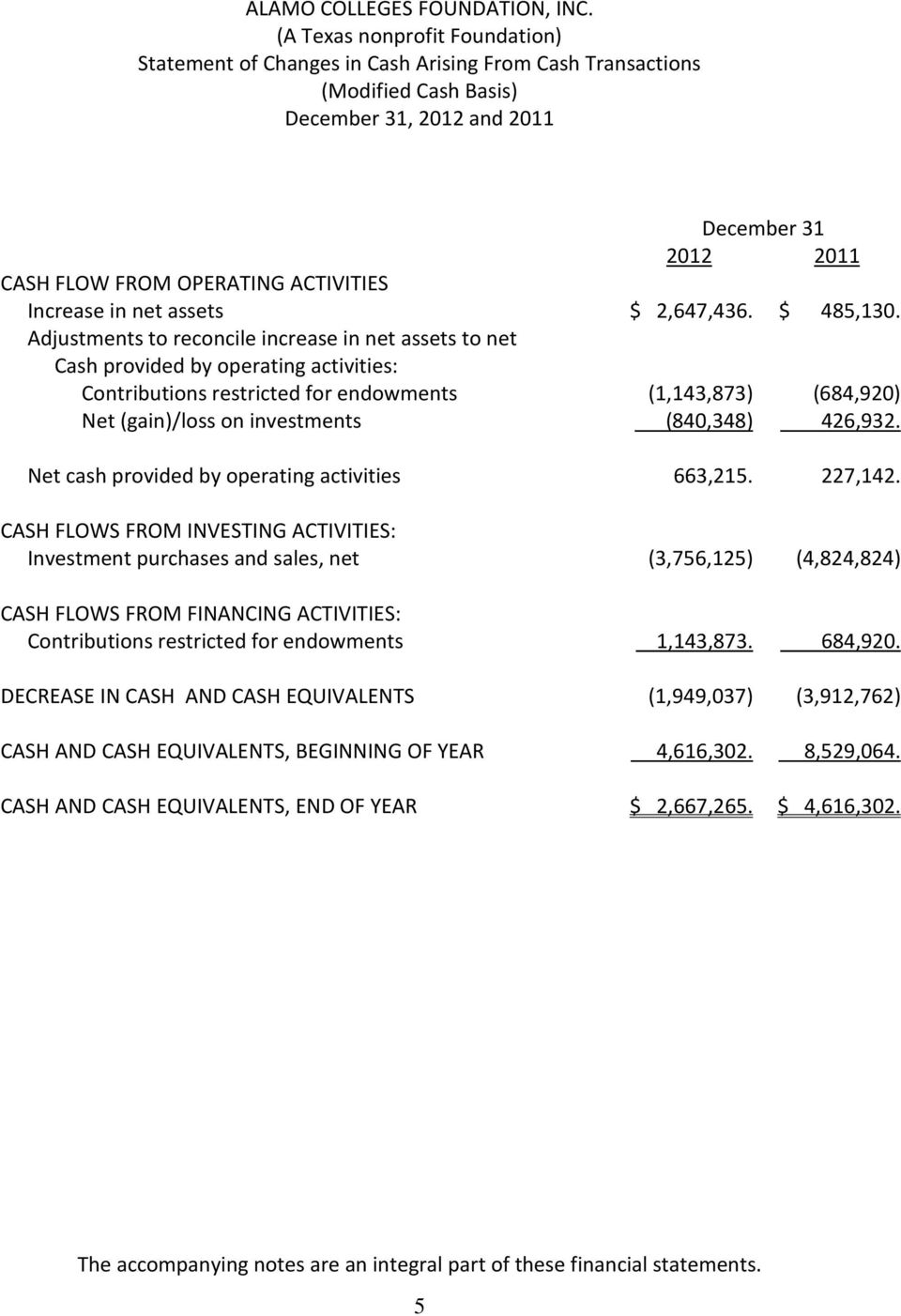 426,932. Net cash provided by operating activities 663,215. 227,142.