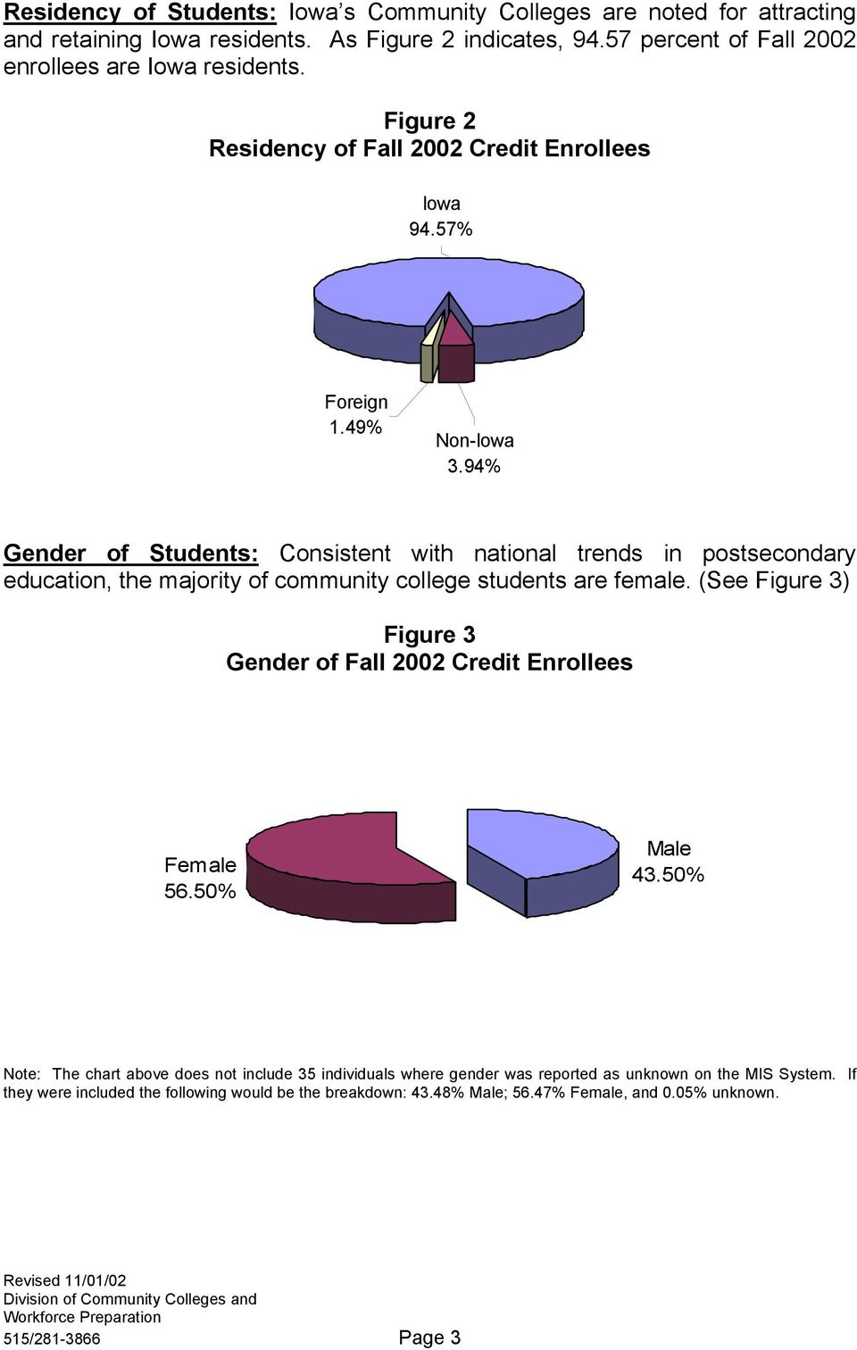 94% Gender of Students: Consistent with national trends in postsecondary education, the majority of community college students are female.