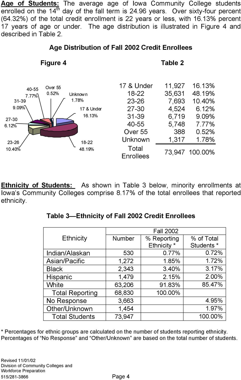 Age Distribution of Fall 2002 Credit Enrollees Figure 4 Table 2 40-55 7.77% 31-39 9.09% 27-30 6.12% 23-26 10.40% Over 55 0.52% Unknow n 1.78% 17 & Under 16.13% 18-22 48.19% 17 & Under 11,927 16.