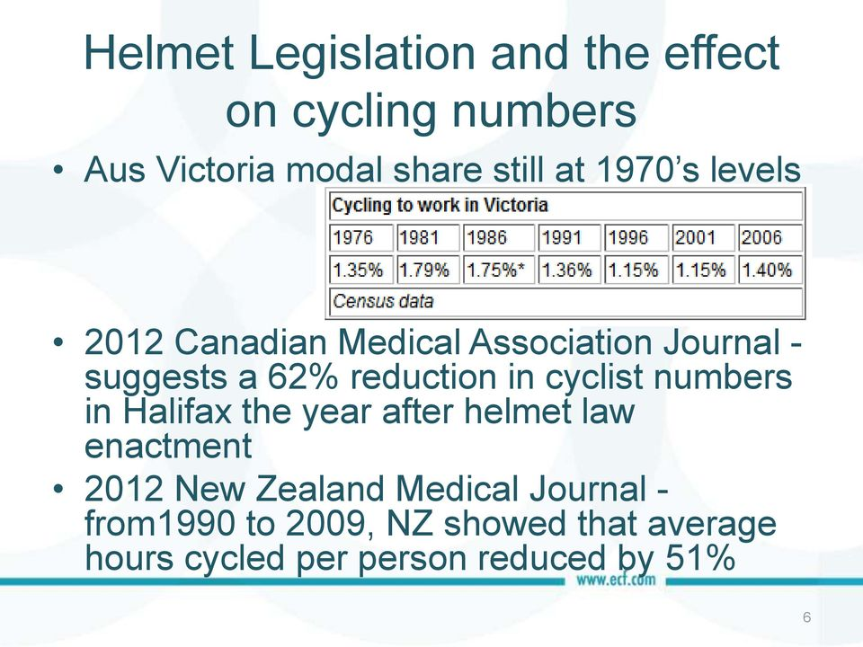 cyclist numbers in Halifax the year after helmet law enactment 2012 New Zealand Medical