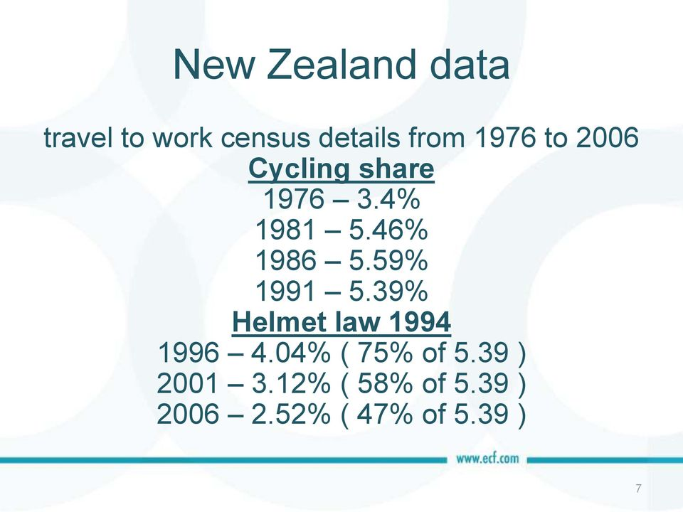59% 1991 5.39% Helmet law 1994 1996 4.04% ( 75% of 5.