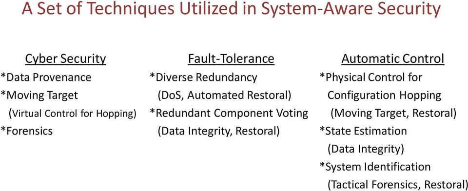 *Redundant Component Voting (Data Integrity, Restoral) Automatic Control *Physical Control for Configuration