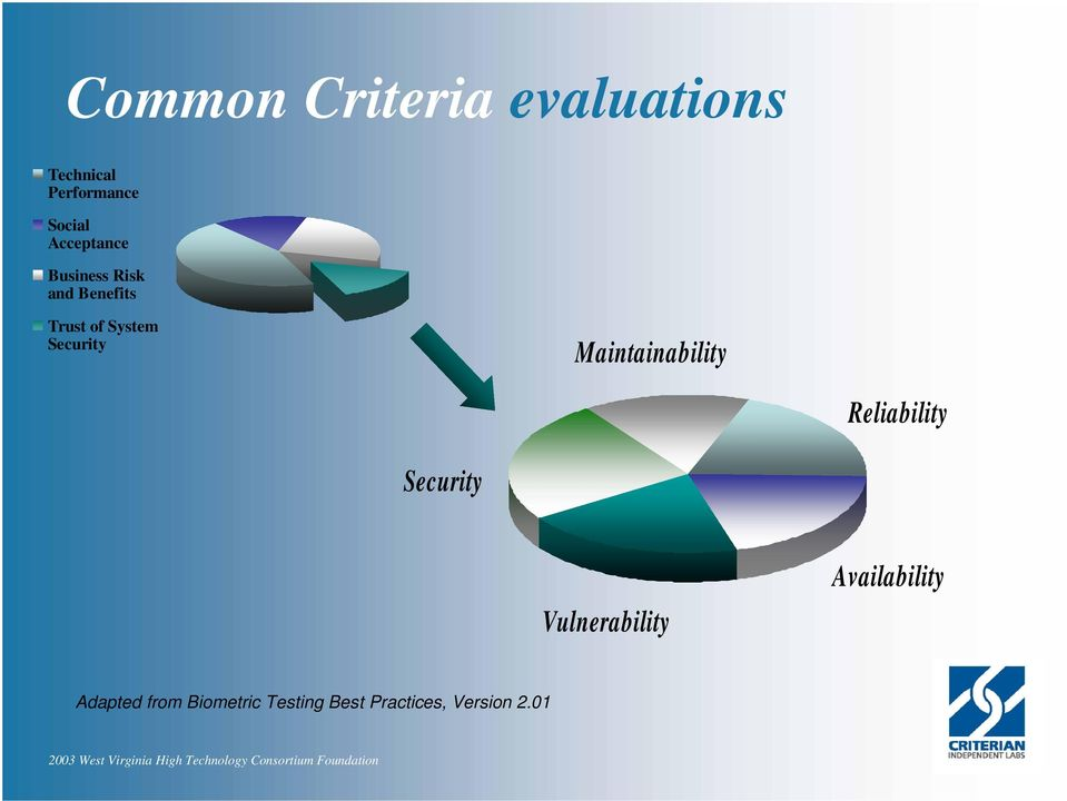 Security Maintainability Reliability Security Vulnerability
