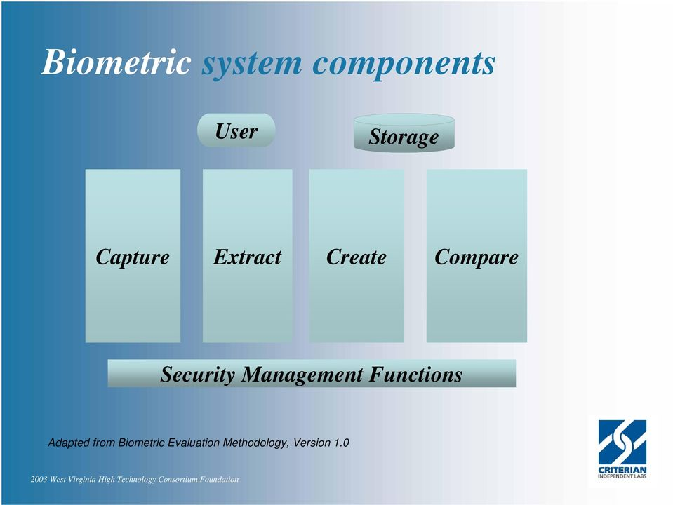 Security Management Functions Adapted