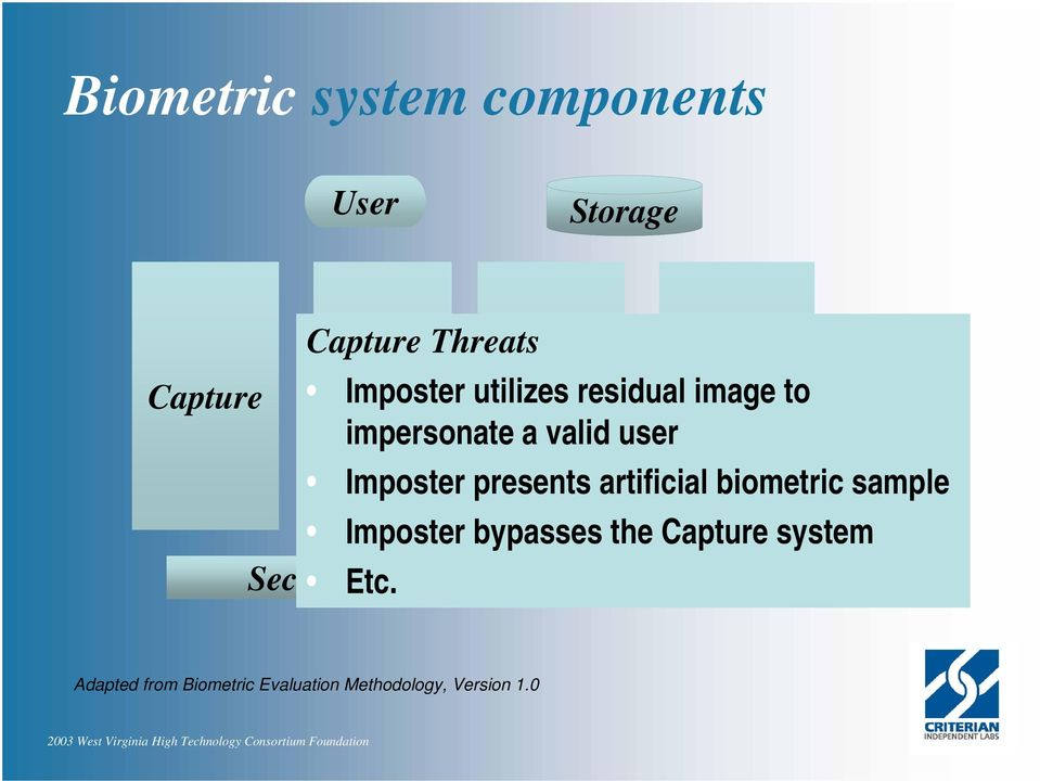 presents artificial biometric sample Imposter bypasses the Capture system