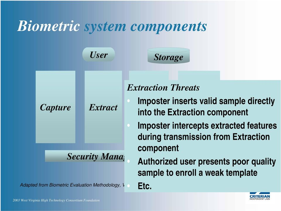 Extraction component Security Management Functions Authorized user presents poor quality sample to