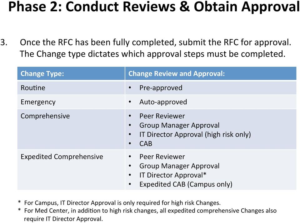 Change Type: Change Review and Approval: Rou9ne Pre- approved Emergency Auto- approved Comprehensive Peer Reviewer Group Manager Approval IT Director Approval (high