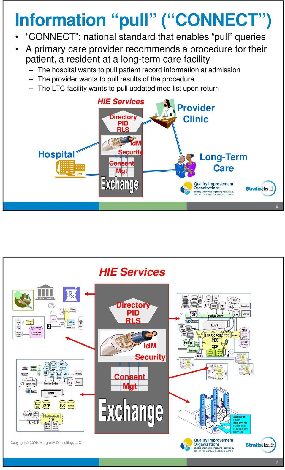 procedure The LTC facility wants to pull updated med list upon return HIE Services Directory PID RLS Provider Clinic Hospital IdM Security Consent Mgt