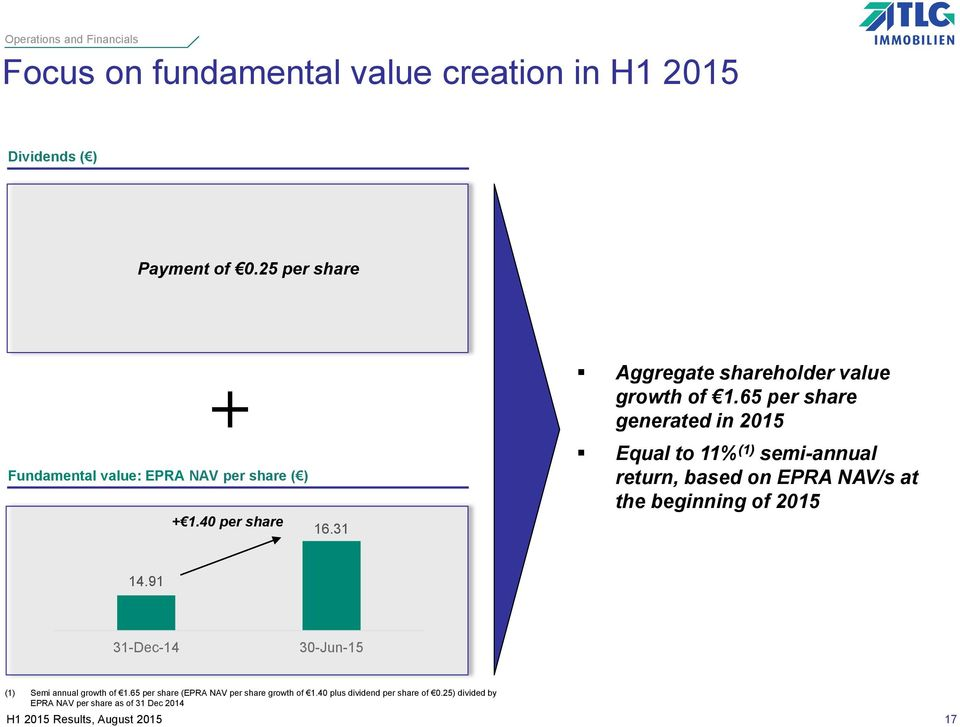 65 per share generated in 2015 Equal to 11% (1) semi-annual return, based on EPRA NAV/s at the beginning of 2015 14.