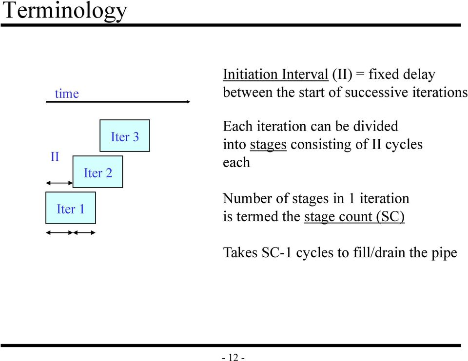 divided into stages consisting of II cycles each Number of stages in 1