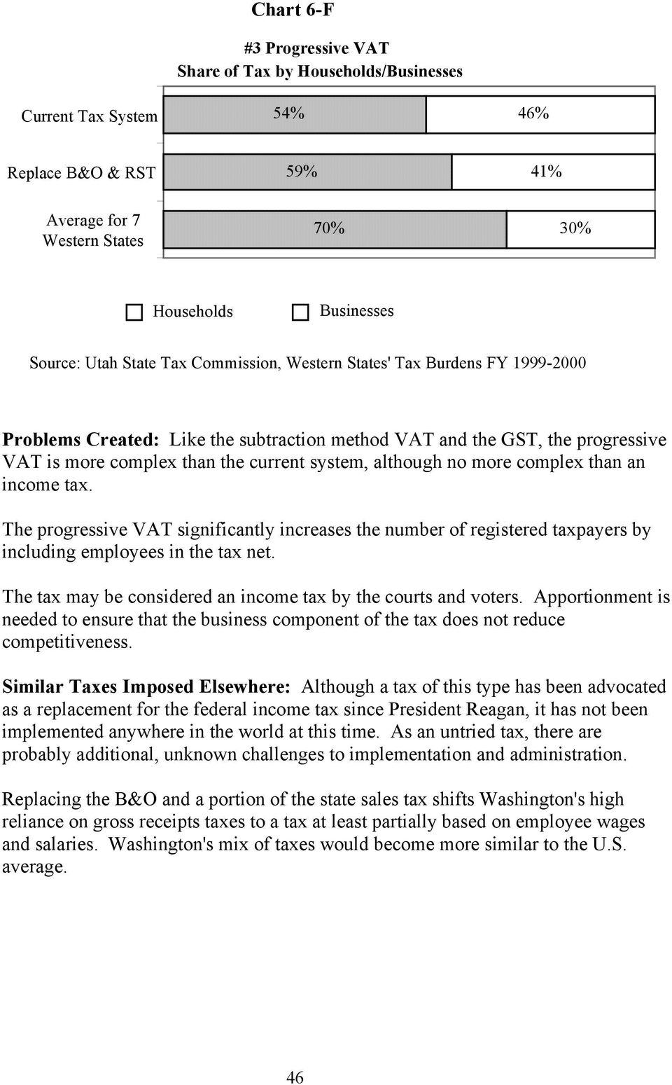complex than an income tax. The progressive VAT significantly increases the number of registered taxpayers by including employees in the tax net.