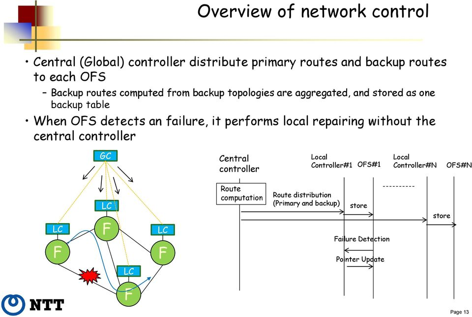 performs local repairing without the central controller GC Central controller Local Controller#1 OS#1 Local