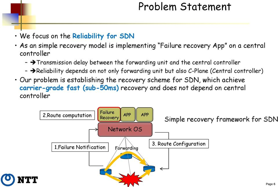 controller) Our problem is establishing the recovery scheme for SDN, which achieve carrier-grade fast (sub-50ms) recovery and does not depend on
