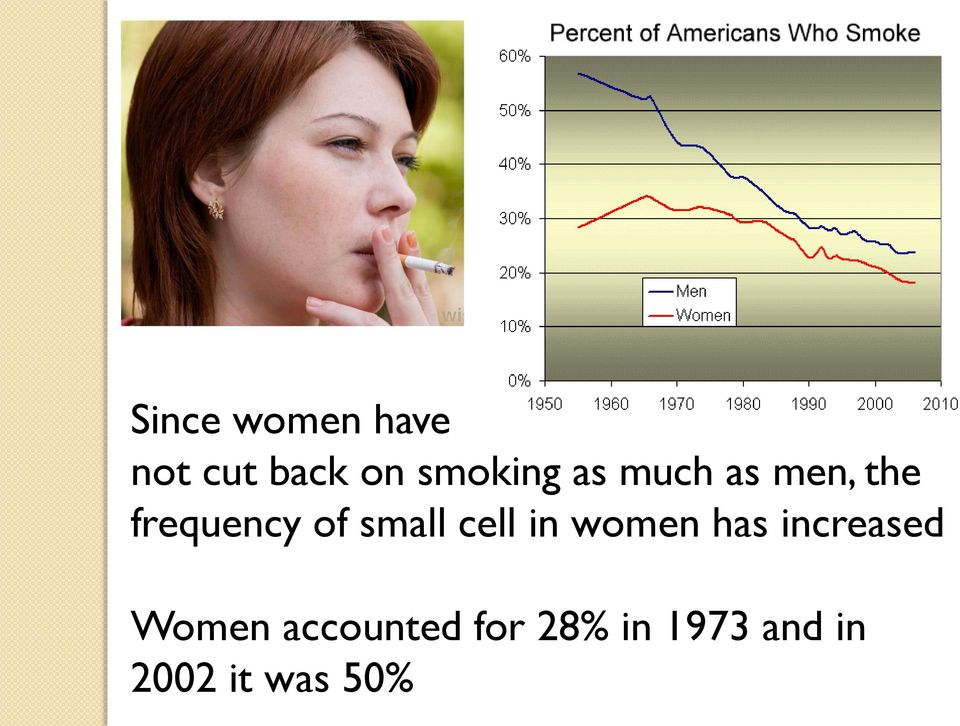 cell in women has increased Women
