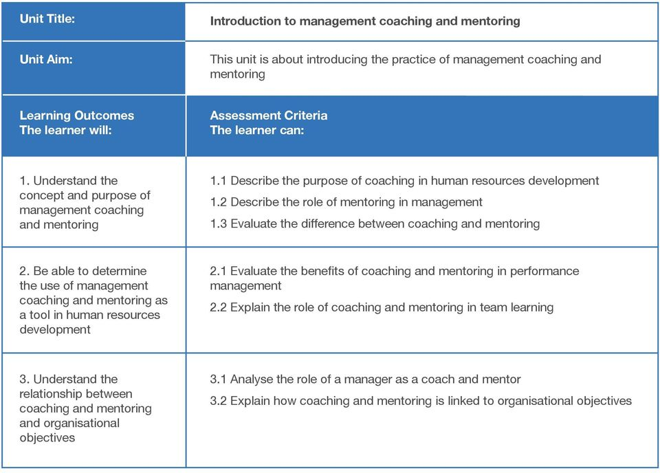 3 Evaluate the difference between coaching and mentoring 2. Be able to determine the use of management coaching and mentoring as a tool in human resources development 2.