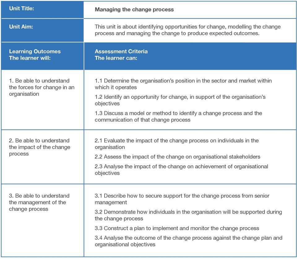 2 Identify an opportunity for change, in support of the organisation s objectives 1.3 Discuss a model or method to identify a change process and the communication of that change process 2.