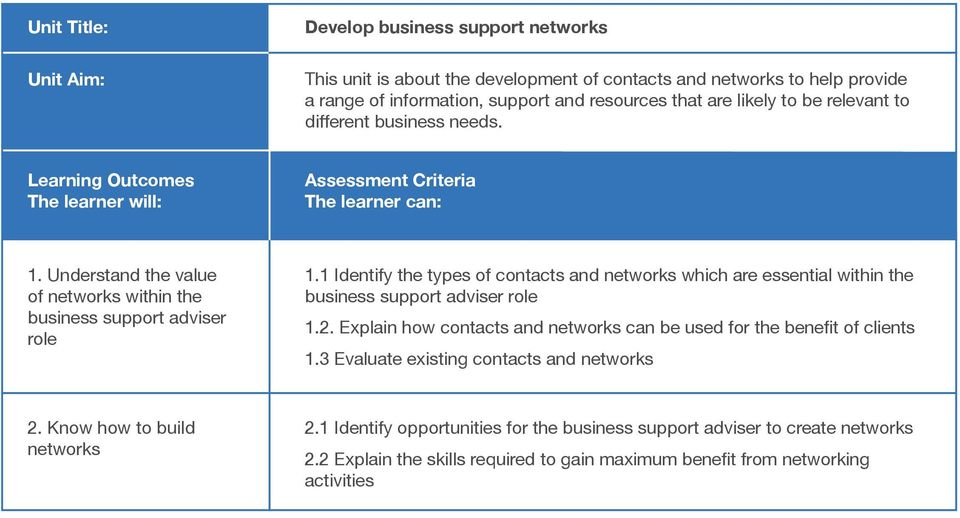 1 Identify the types of contacts and networks which are essential within the business support adviser role 1.2.