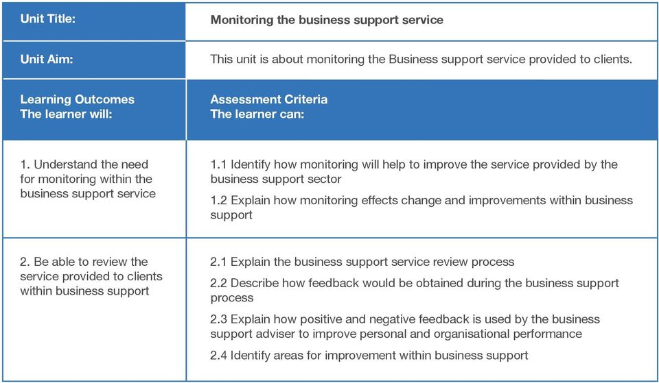 Be able to review the service provided to clients within business support 2.1 Explain the business support service review process 2.
