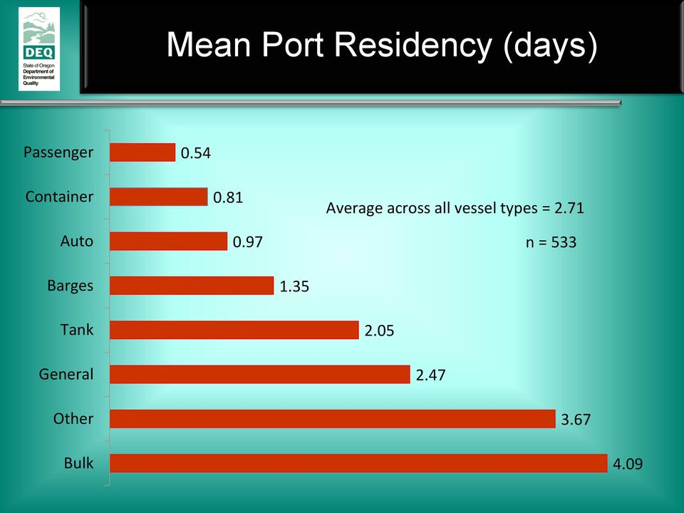 97 Average across all vessel types = 2.