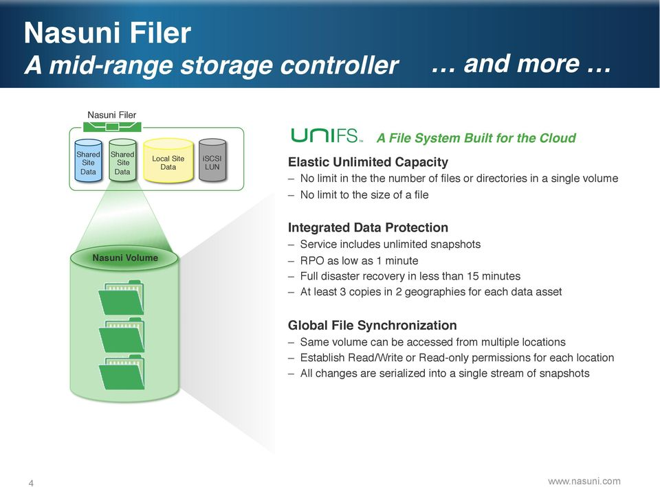 No limit in the the number of files or directories in a single volume Multiple volumes supported per Nasuni filer No limit to the size of a file Each volume can have completely different properties
