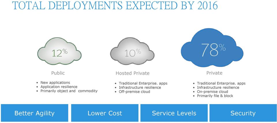 apps Infrastructure resilience Off-premise cloud Traditional Enterprise.