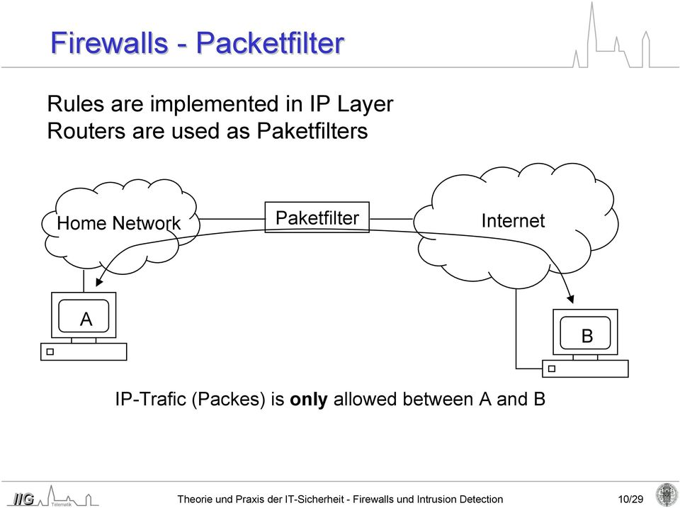 Internet A B IP-Trafic (Packes) is only allowed between A and B