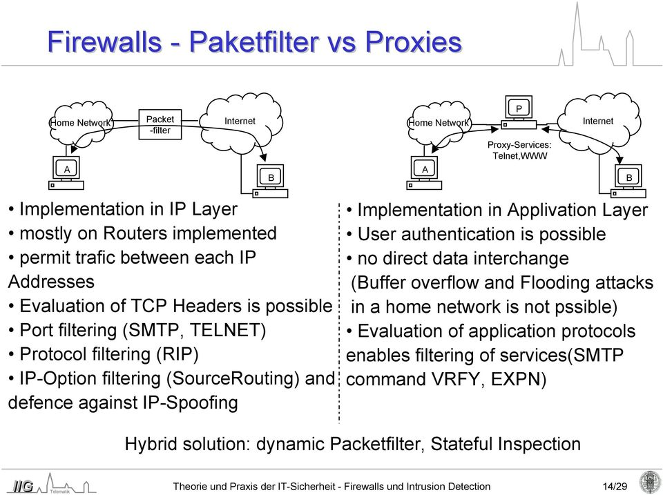 Implementation in Applivation Layer User authentication is possible no direct data interchange (Buffer overflow and Flooding attacks in a home network is not pssible) Evaluation of application