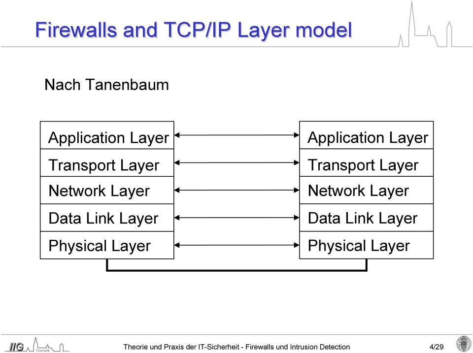 Application Layer  Theorie und Praxis der IT-Sicherheit - Firewalls und