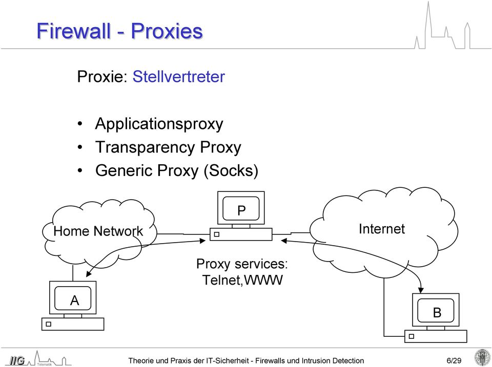 Home Network P Internet A Proxy services: Telnet,WWW B