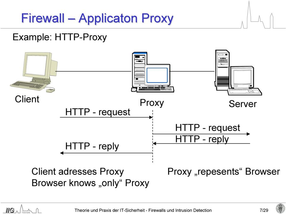 Client adresses Proxy Browser knows only Proxy Proxy repesents