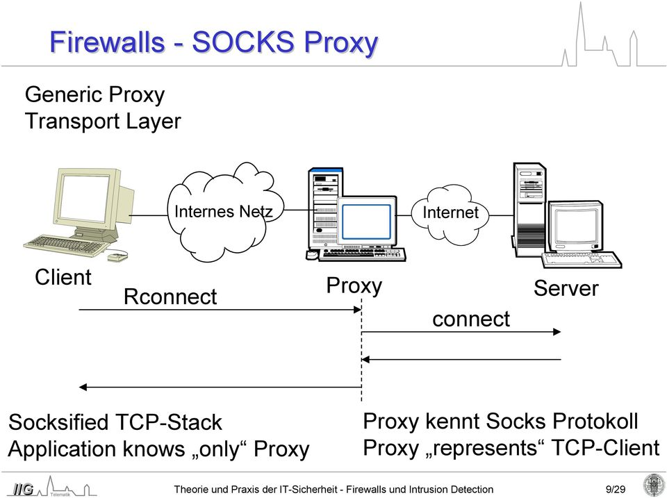 Application knows only Proxy Proxy kennt Socks Protokoll Proxy represents