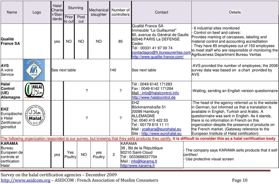 com/ Details - 6 industrial sites monitored - Control on beef and calves: Provides marking of carcasses, labeling and material control and accounting accreditation - They have 85 employees out of 150