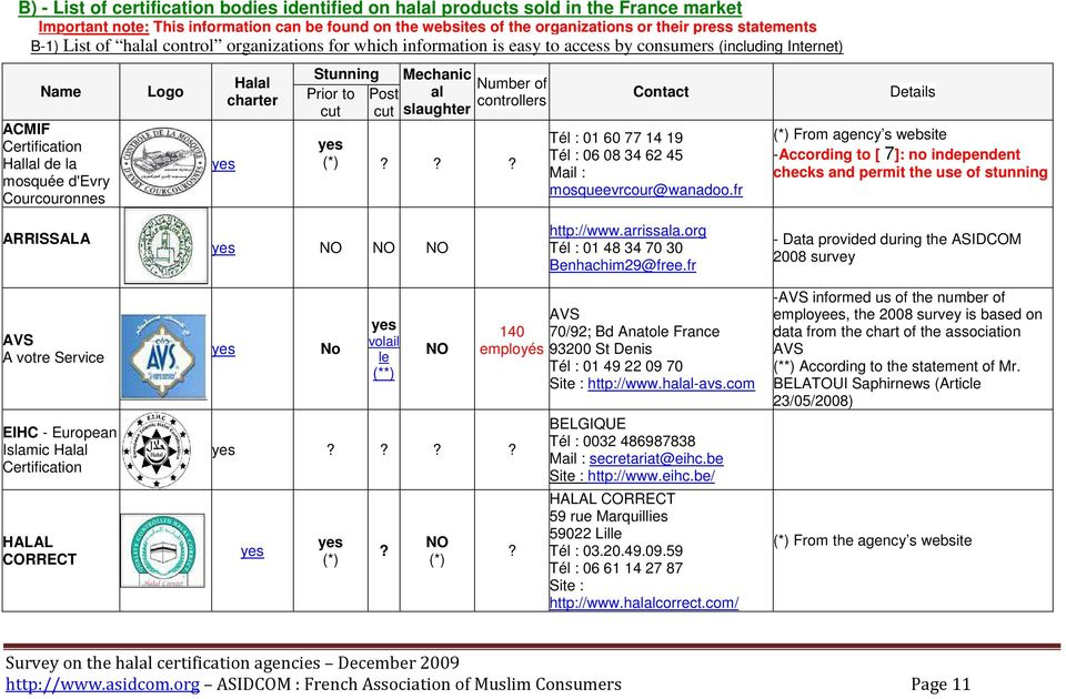 charter Stunning Prior to cut Post cut Mechanic Number of al controllers slaughter (*)??? Contact Tél : 01 60 77 14 19 Tél : 06 08 34 62 45 Mail : mosqueevrcour@wanadoo.