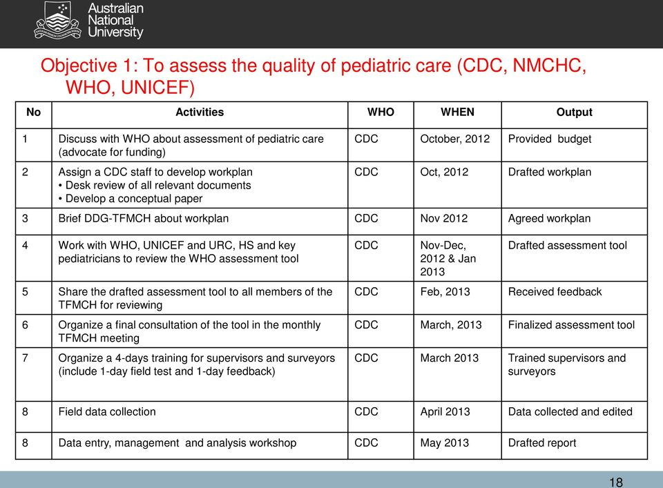 Nov 2012 Agreed workplan 4 Work with WHO, UNICEF and URC, HS and key pediatricians to review the WHO assessment tool 5 Share the drafted assessment tool to all members of the TFMCH for reviewing 6