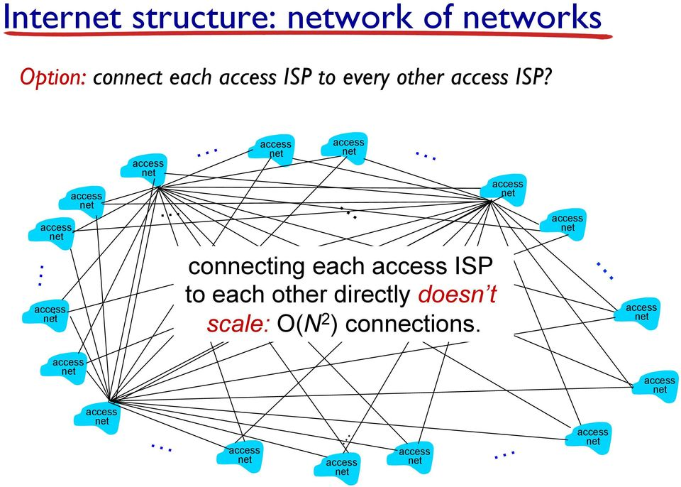 connecting each ISP to each other