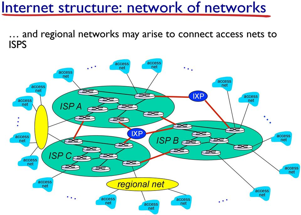 arise to connect s to ISPS