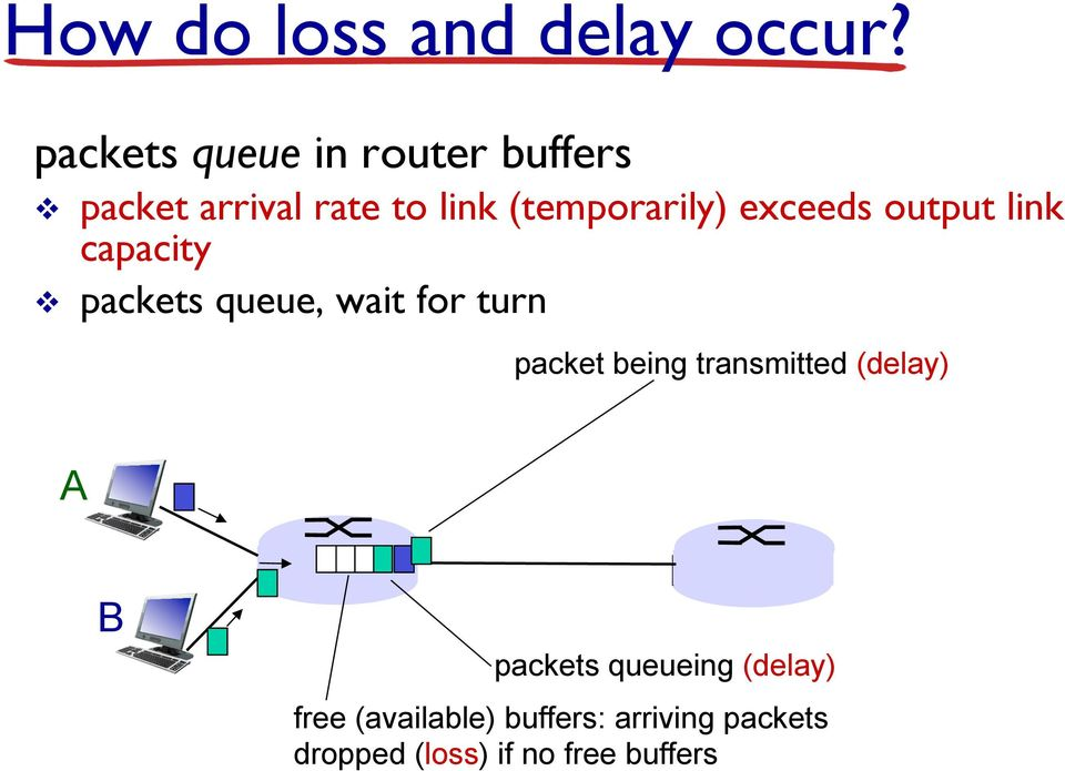 exceeds output link capacity v packets queue, wait for turn packet being